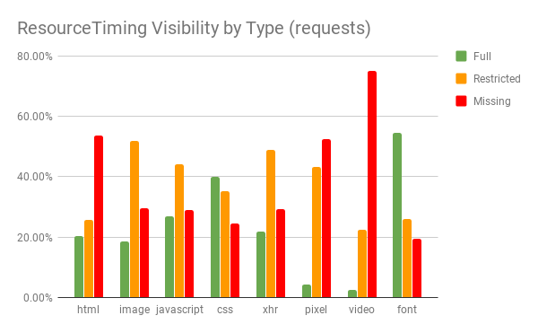 ResourceTiming Visibility by Type