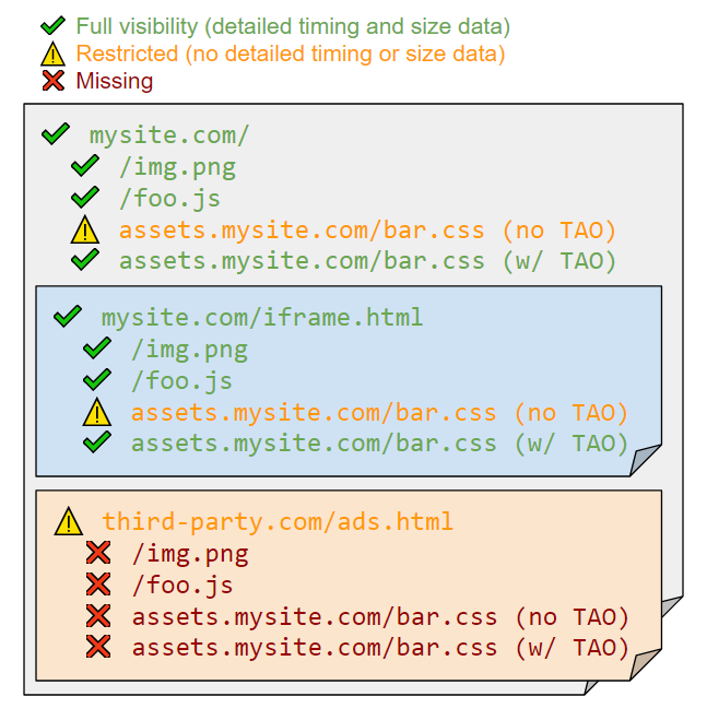 ResourceTiming Visibility: Third-Party Scripts, Ads and Page Weight