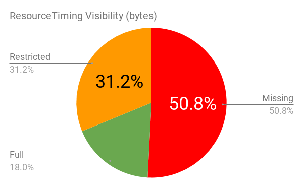 ResourceTiming Visibility - Overall by Byte Count