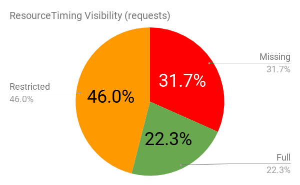 ResourceTiming Visibility - Overall by Request Count